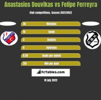 Anastasios Douvikas vs Felipe Ferreyra h2h player stats
