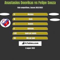Anastasios Douvikas vs Felipe Souza h2h player stats