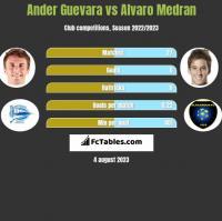 Ander Guevara vs Alvaro Medran h2h player stats