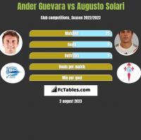Ander Guevara vs Augusto Solari h2h player stats
