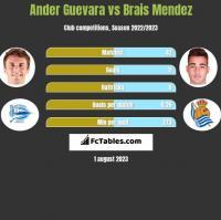 Ander Guevara vs Brais Mendez h2h player stats