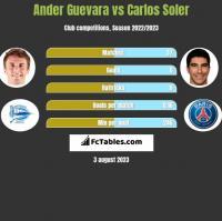 Ander Guevara vs Carlos Soler h2h player stats