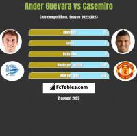 Ander Guevara vs Casemiro h2h player stats