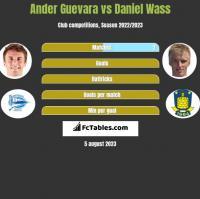 Ander Guevara vs Daniel Wass h2h player stats