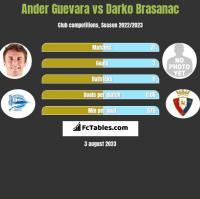 Ander Guevara vs Darko Brasanac h2h player stats