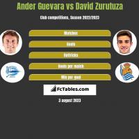 Ander Guevara vs David Zurutuza h2h player stats