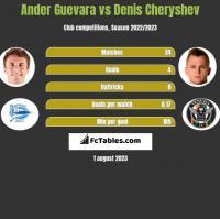 Ander Guevara vs Denis Cheryshev h2h player stats