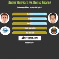 Ander Guevara vs Denis Suarez h2h player stats