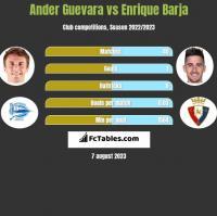 Ander Guevara vs Enrique Barja h2h player stats