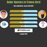 Ander Guevara vs Franco Cervi h2h player stats