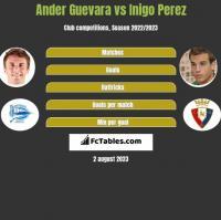 Ander Guevara vs Inigo Perez h2h player stats