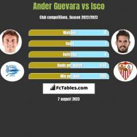 Ander Guevara vs Isco h2h player stats