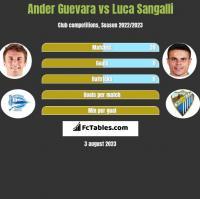 Ander Guevara vs Luca Sangalli h2h player stats