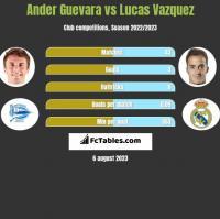Ander Guevara vs Lucas Vazquez h2h player stats