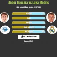 Ander Guevara vs Luka Modric h2h player stats