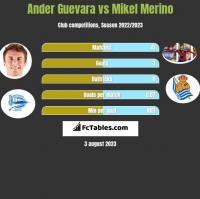 Ander Guevara vs Mikel Merino h2h player stats