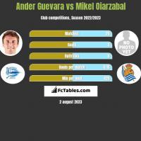 Ander Guevara vs Mikel Oiarzabal h2h player stats