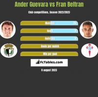 Ander Guevara vs Fran Beltran h2h player stats
