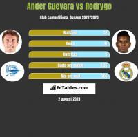 Ander Guevara vs Rodrygo h2h player stats