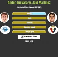 Ander Guevara vs Javi Martinez h2h player stats