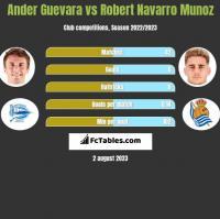Ander Guevara vs Robert Navarro Munoz h2h player stats
