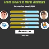 Ander Guevara vs Martin Zubimendi h2h player stats