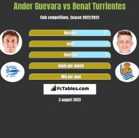 Ander Guevara vs Benat Turrientes h2h player stats