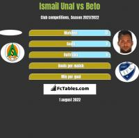 Ismail Unal vs Beto h2h player stats