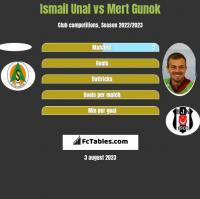 Ismail Unal vs Mert Gunok h2h player stats
