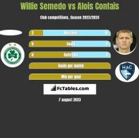 Willie Semedo vs Alois Confais h2h player stats