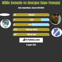 Willie Semedo vs Georges Gope-Fenepej h2h player stats