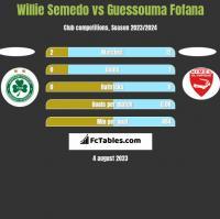 Willie Semedo vs Guessouma Fofana h2h player stats