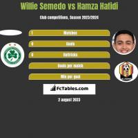 Willie Semedo vs Hamza Hafidi h2h player stats