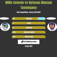 Willie Semedo vs Harisson Manzala Tusumgama h2h player stats