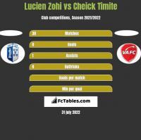 Lucien Zohi vs Cheick Timite h2h player stats