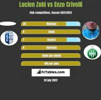 Lucien Zohi vs Enzo Crivelli h2h player stats