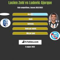 Lucien Zohi vs Ludovic Ajorque h2h player stats