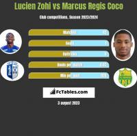 Lucien Zohi vs Marcus Regis Coco h2h player stats