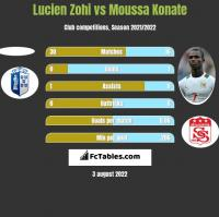 Lucien Zohi vs Moussa Konate h2h player stats