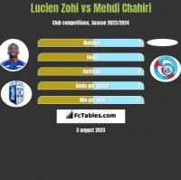 Lucien Zohi vs Mehdi Chahiri h2h player stats