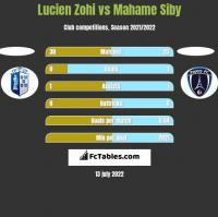 Lucien Zohi vs Mahame Siby h2h player stats
