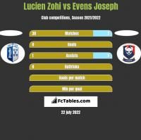 Lucien Zohi vs Evens Joseph h2h player stats