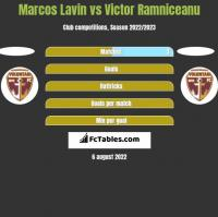 Marcos Lavin vs Victor Ramniceanu h2h player stats