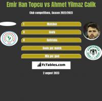 Emir Han Topcu vs Ahmet Yilmaz Calik h2h player stats