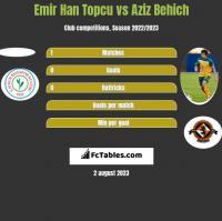 Emir Han Topcu vs Aziz Behich h2h player stats