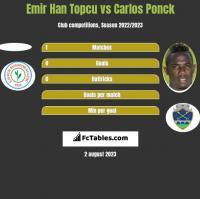 Emir Han Topcu vs Carlos Ponck h2h player stats
