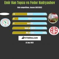 Emir Han Topcu vs Fedor Kudryashov h2h player stats