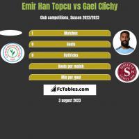 Emir Han Topcu vs Gael Clichy h2h player stats