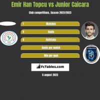 Emir Han Topcu vs Junior Caicara h2h player stats