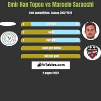 Emir Han Topcu vs Marcelo Saracchi h2h player stats